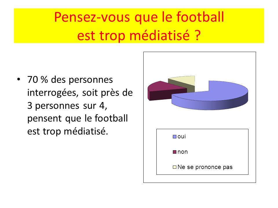 Pensez-vous que le football est trop médiatisé ? 70 % des personnes interrogées, soit près de 3 personnes sur 4, pensent que le football est trop médi