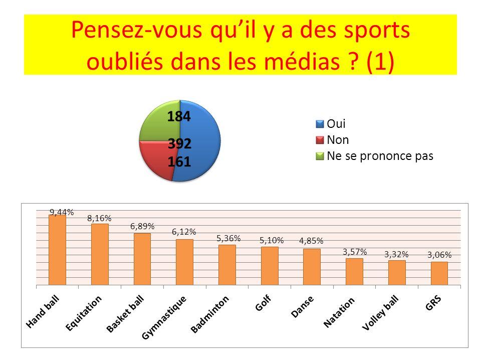 Pensez-vous quil y a des sports oubliés dans les médias ? (1)