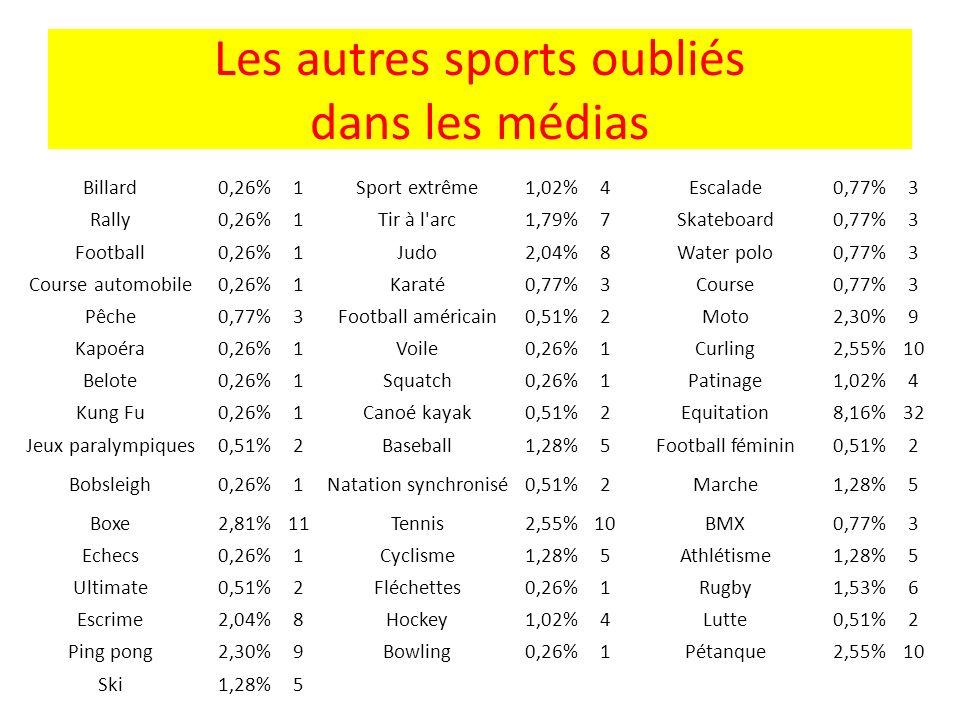 Les autres sports oubliés dans les médias Billard0,26%1Sport extrême1,02%4Escalade0,77%3 Rally0,26%1Tir à l'arc1,79%7Skateboard0,77%3 Football0,26%1Ju