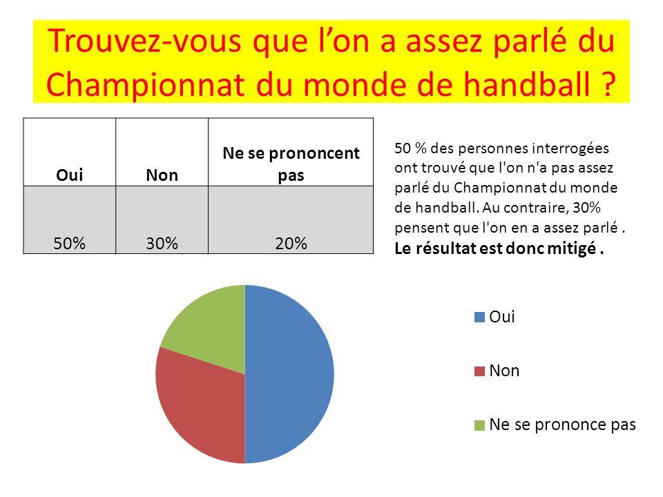 Trouvez-vous que lon a assez parlé du Championnat du monde de handball ? OuiNon Ne se prononcent pas 50%30%20% 50 % des personnes interrogées ont trou