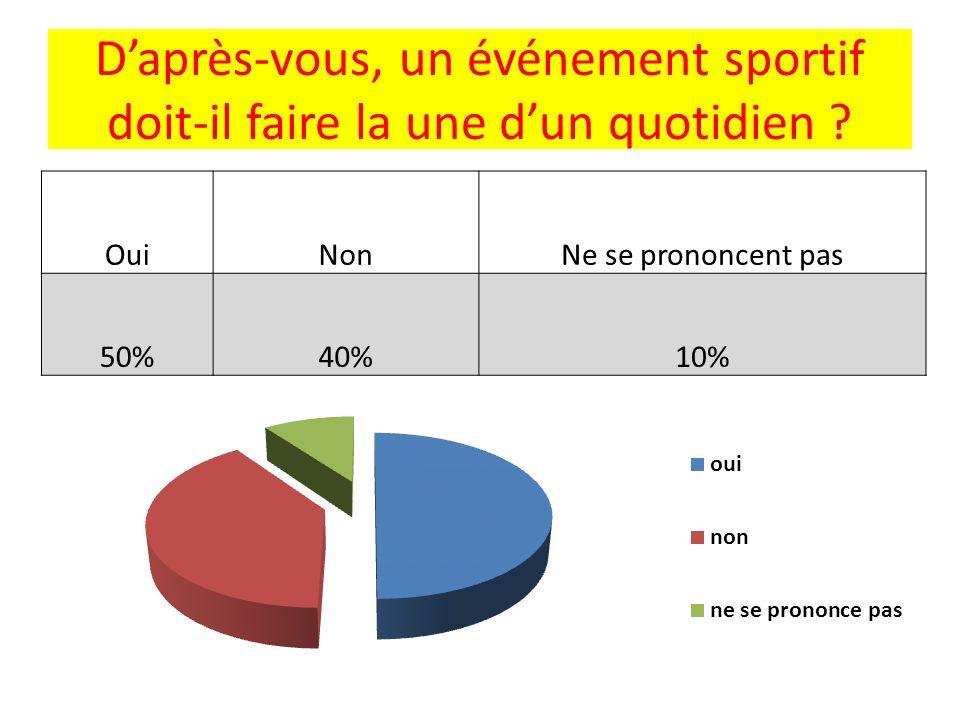 Daprès-vous, un événement sportif doit-il faire la une dun quotidien ? OuiNonNe se prononcent pas 50%40%10%