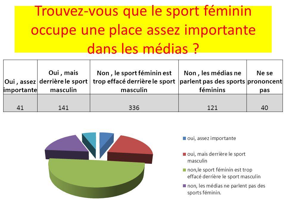 Trouvez-vous que le sport féminin occupe une place assez importante dans les médias ? Oui, assez importante Oui, mais derrière le sport masculin Non,