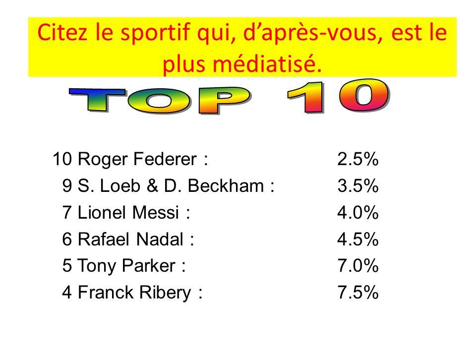 Citez le sportif qui, daprès-vous, est le plus médiatisé. 10 Roger Federer : 2.5% 9 S. Loeb & D. Beckham : 3.5% 7 Lionel Messi : 4.0% 6 Rafael Nadal :