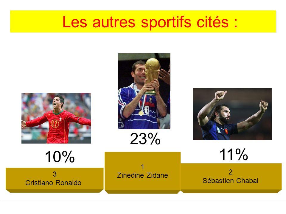 Les autres sportifs cités : Les autres sportifs cités : 3 Cristiano Ronaldo 2 Sébastien Chabal 1 Zinedine Zidane 11% 10% 23%