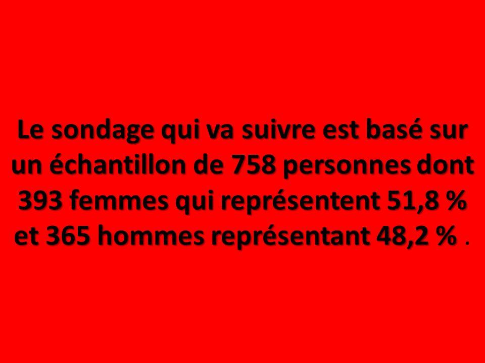 Le sondage qui va suivre est basé sur un échantillon de 758 personnes dont 393 femmes qui représentent 51,8 % et 365 hommes représentant 48,2 % Le son