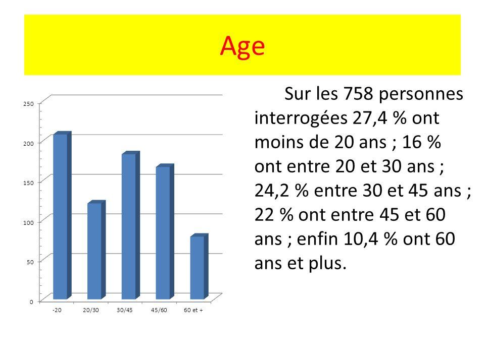 Age Sur les 758 personnes interrogées 27,4 % ont moins de 20 ans ; 16 % ont entre 20 et 30 ans ; 24,2 % entre 30 et 45 ans ; 22 % ont entre 45 et 60 a