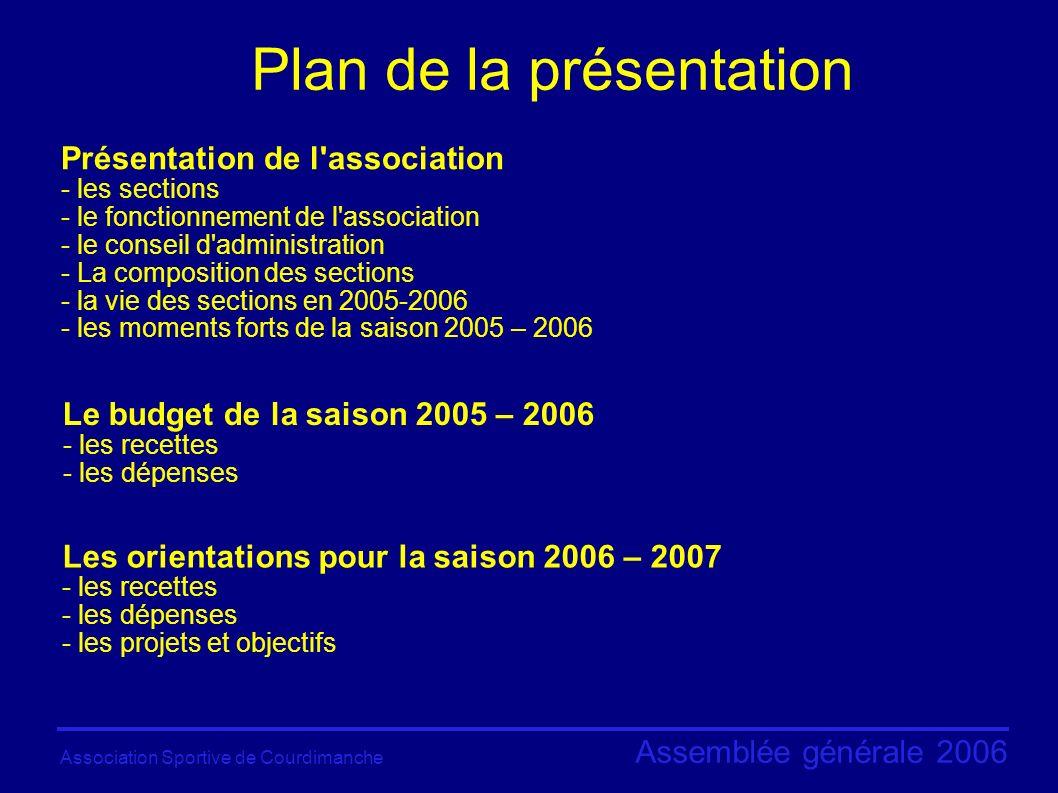 Association Sportive de Courdimanche Assemblée générale 2006 Les activités de l ASC Le basket ball Le badminton Le football