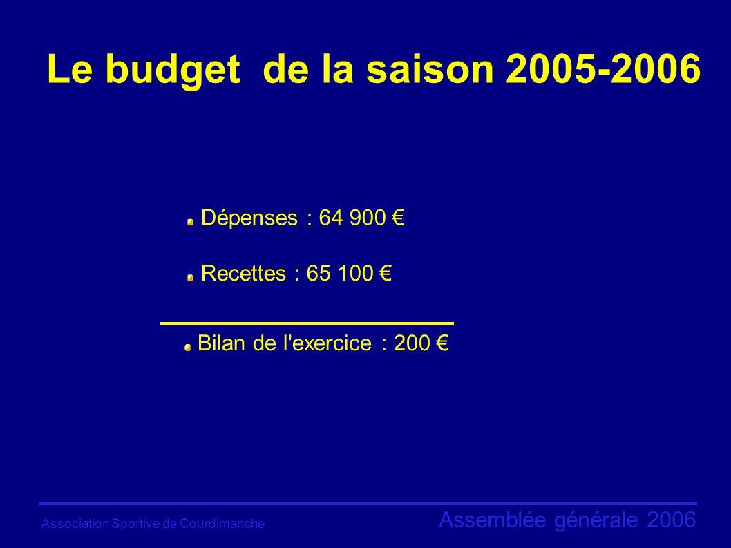 Association Sportive de Courdimanche Assemblée générale 2006 Le budget de la saison 2005-2006 Dépenses : 64 900 Recettes : 65 100 Bilan de l exercice : 200