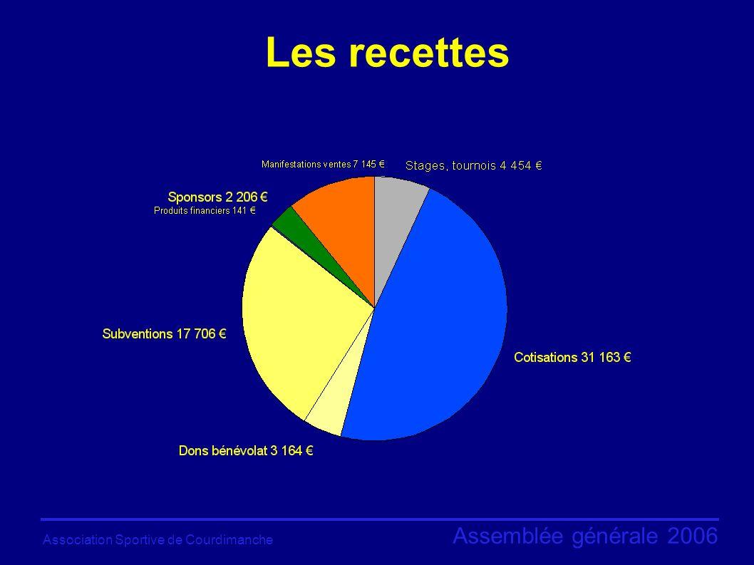 Association Sportive de Courdimanche Assemblée générale 2006 Les recettes