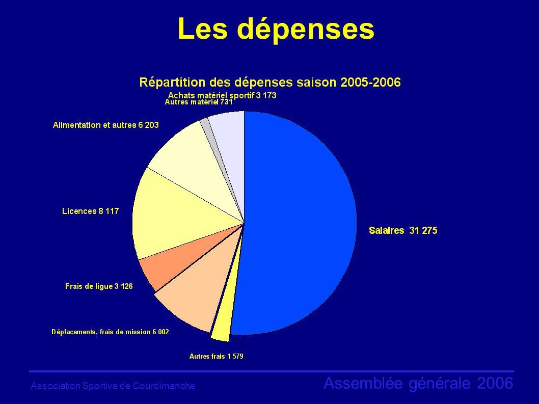 Association Sportive de Courdimanche Assemblée générale 2006 Les dépenses