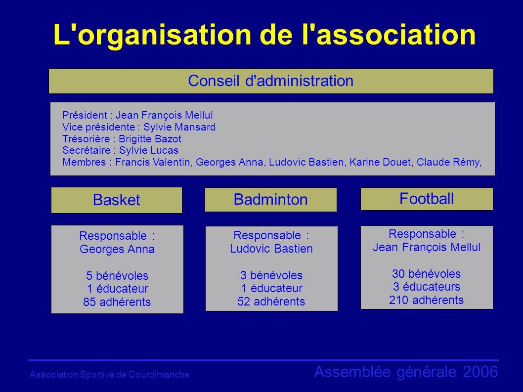 Association Sportive de Courdimanche Assemblée générale 2006 Licences, affiliations, mutations, engagements, arbitrage, amendes...