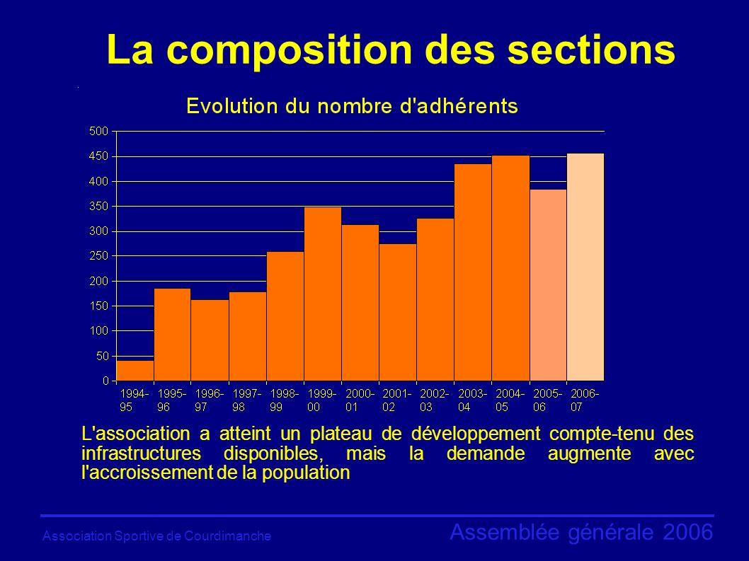 Association Sportive de Courdimanche Assemblée générale 2006 La composition des sections Toujours un fort déséquilibre dû au poids du football dans l association.