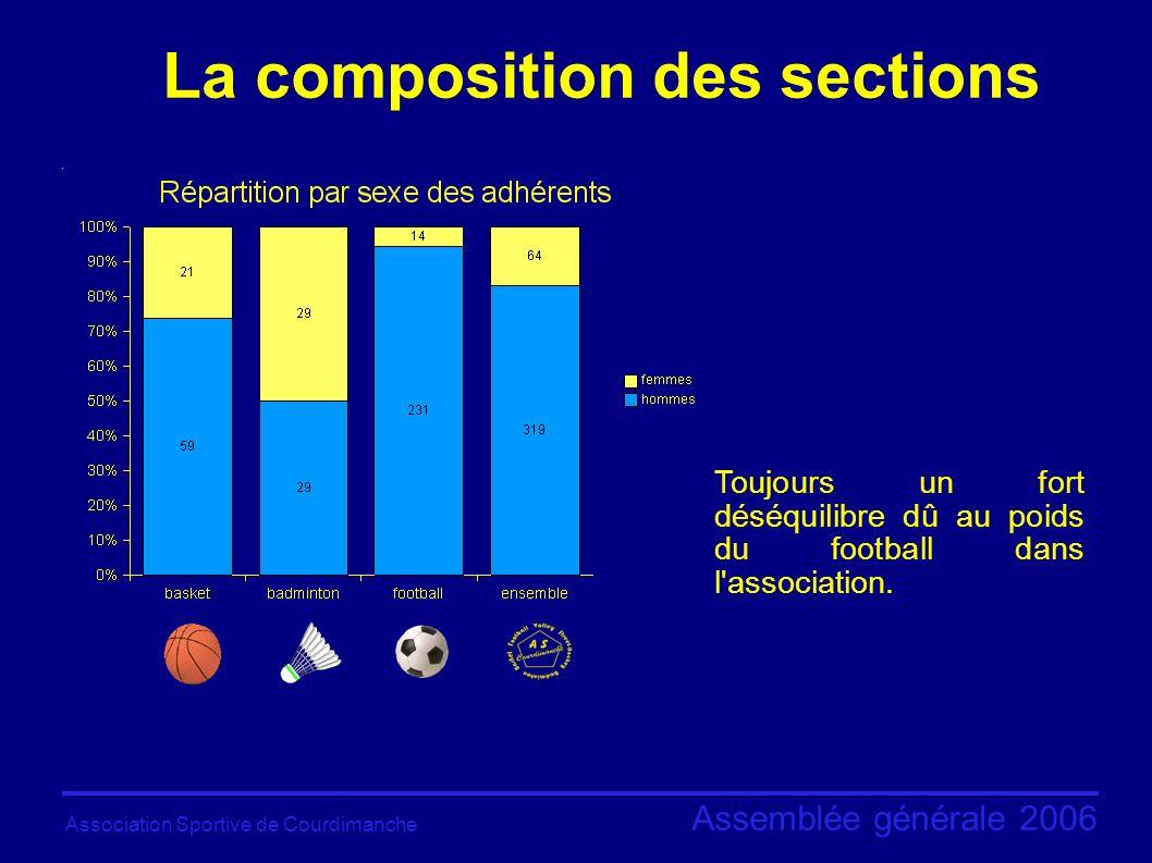 Association Sportive de Courdimanche Assemblée générale 2006 10 - 11 juin : Tournoi de Mondeville Quelques moments forts en 2006