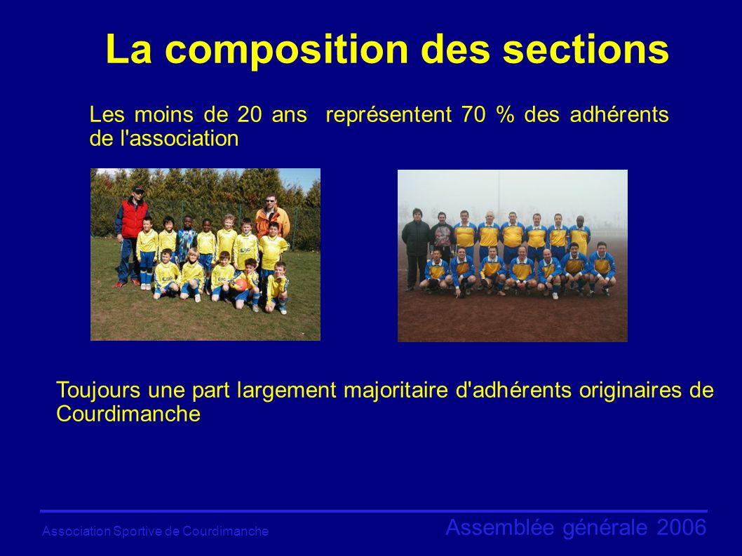 Association Sportive de Courdimanche Assemblée générale 2006 La communication de l ASC - Plus de 290 pages d information et de photos de l ASC.