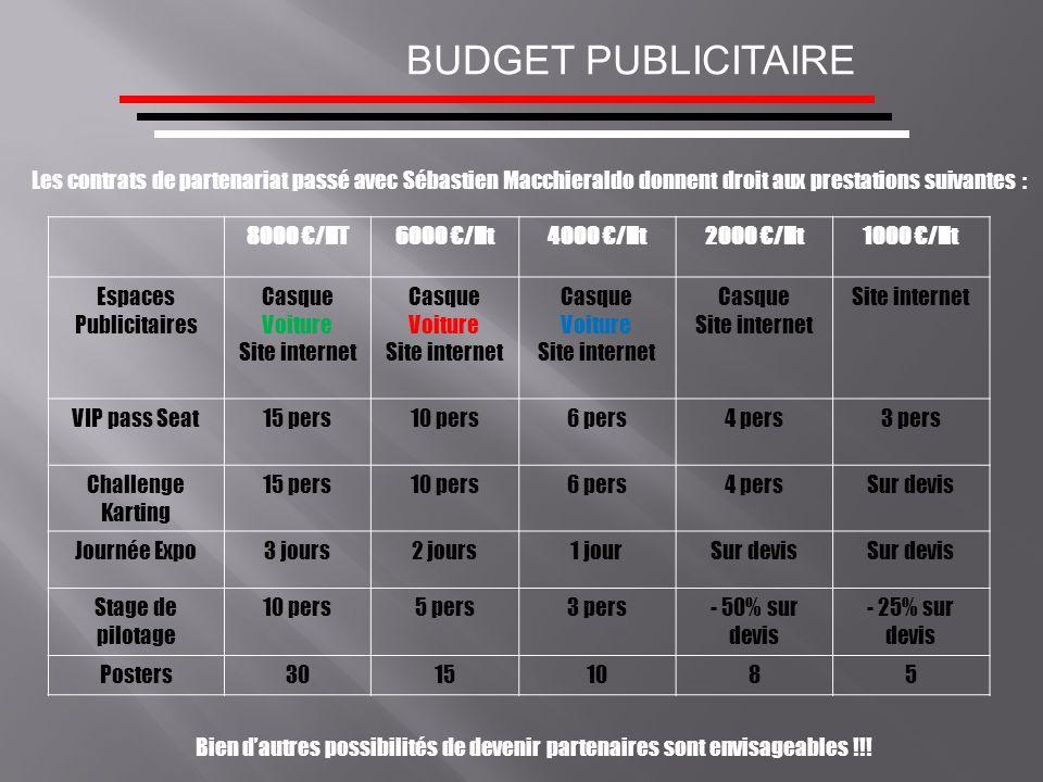 BUDGET PUBLICITAIRE Les contrats de partenariat passé avec Sébastien Macchieraldo donnent droit aux prestations suivantes : 8000 /HT6000 /Ht4000 /Ht20