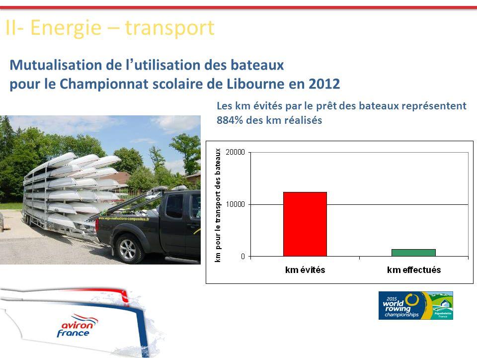 Mutualisation de l utilisation des bateaux pour le Championnat scolaire de Libourne en 2012 Les km évités par le prêt des bateaux représentent 884% de