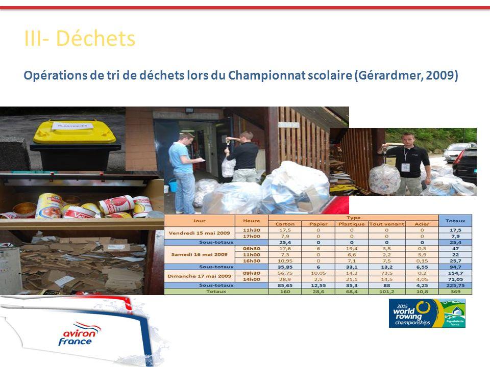 III- Déchets Opérations de tri de déchets lors du Championnat scolaire (Gérardmer, 2009)