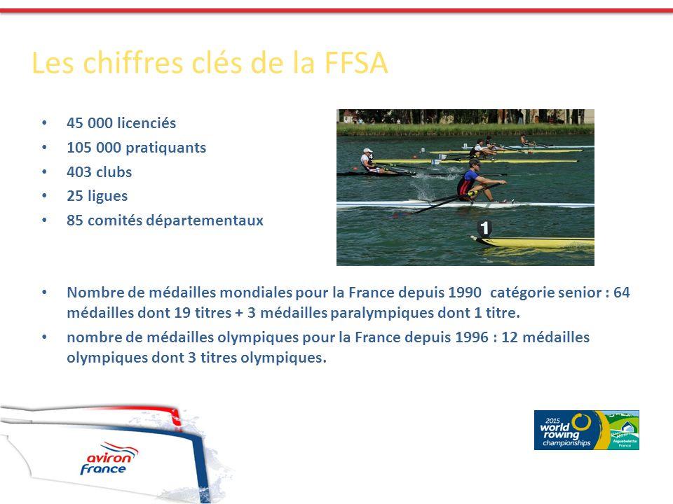 45 000 licenciés 105 000 pratiquants 403 clubs 25 ligues 85 comités départementaux Nombre de médailles mondiales pour la France depuis 1990 catégorie