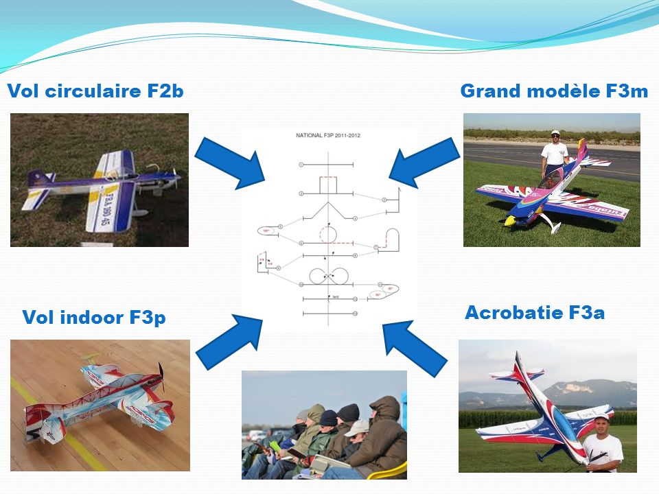 En F3p, indoor : Le cadre de vol est directement lié à lespace offert par le gymnase : - Au sol : dimension d un terrain de hand ball - En hauteur : entre 8 et 10 m - Laxe des programmes étant défini par le milieu de la salle.