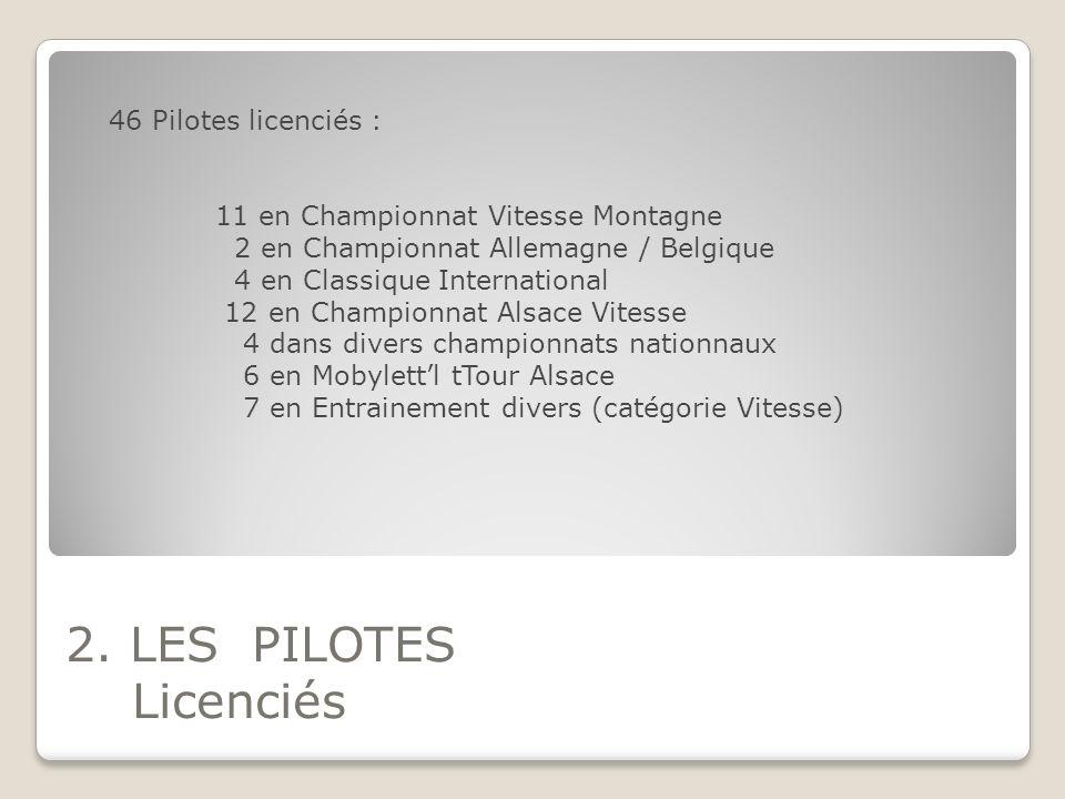 2. LES PILOTES Licenciés 46 Pilotes licenciés : 11 en Championnat Vitesse Montagne 2 en Championnat Allemagne / Belgique 4 en Classique International
