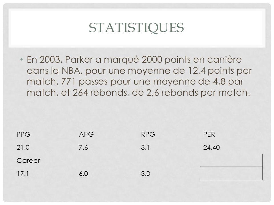 STATISTIQUES En 2003, Parker a marqué 2000 points en carrière dans la NBA, pour une moyenne de 12,4 points par match, 771 passes pour une moyenne de 4,8 par match, et 264 rebonds, de 2,6 rebonds par match.