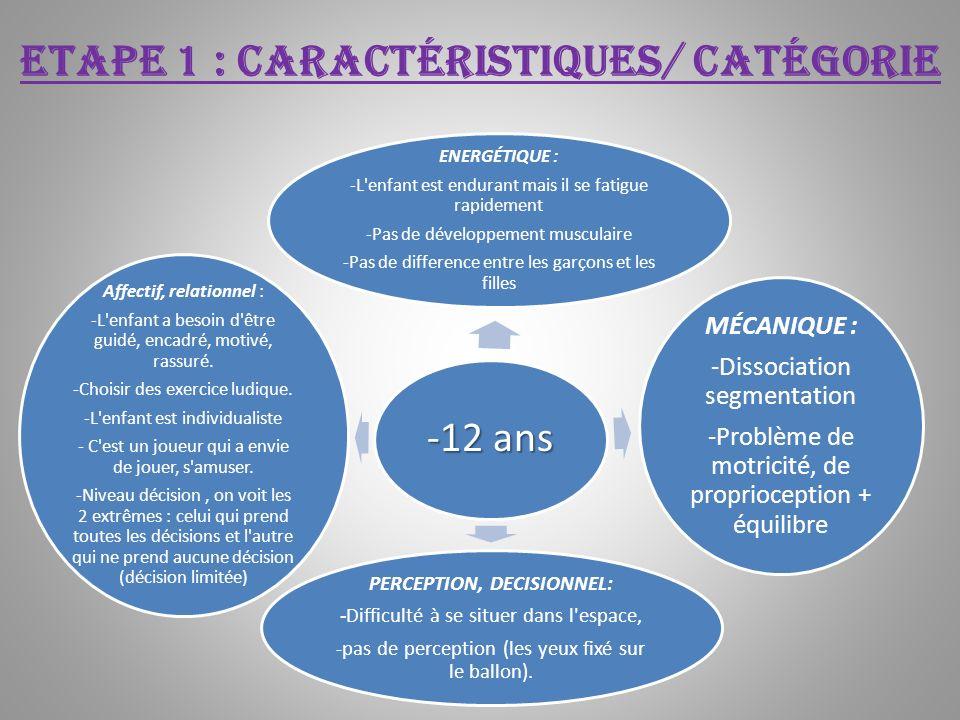 Etape 1 : caractéristiques/ catégorie -12 ans ENERGÉTIQUE : -L'enfant est endurant mais il se fatigue rapidement -Pas de développement musculaire -Pas