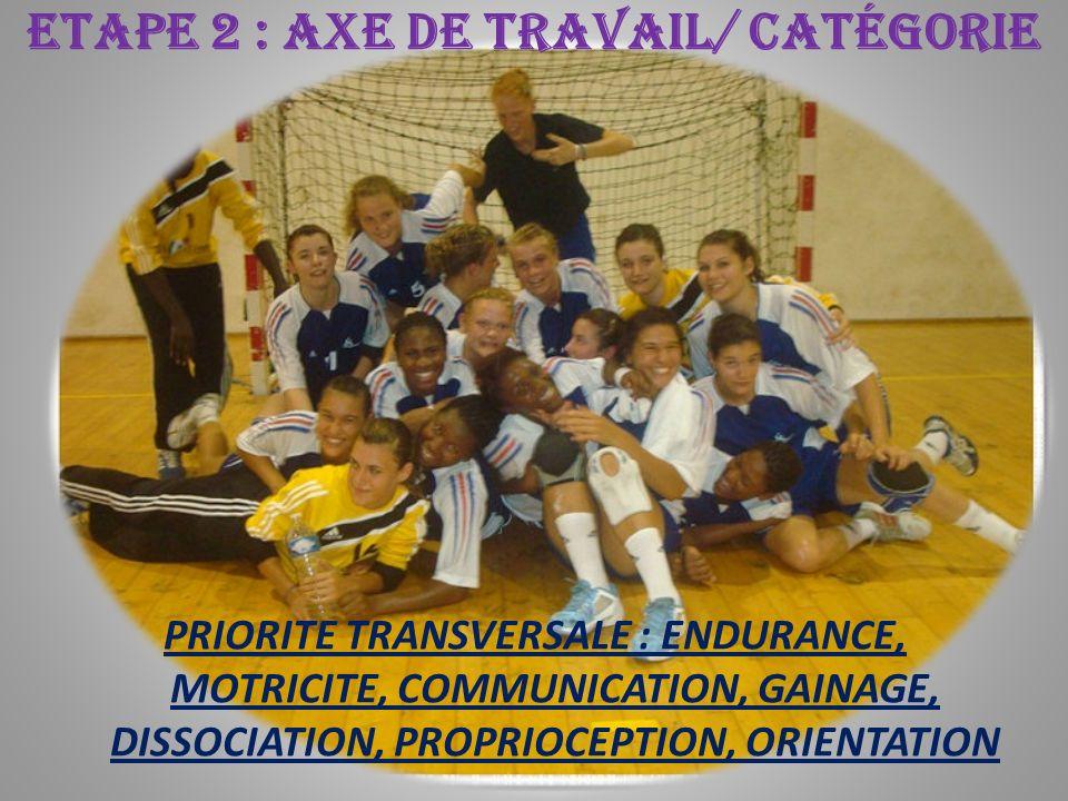 ETAPE 2 : AXE DE TRAVAIL/ CATÉGORIE PRIORITE TRANSVERSALE : ENDURANCE, MOTRICITE, COMMUNICATION, GAINAGE, DISSOCIATION, PROPRIOCEPTION, ORIENTATION