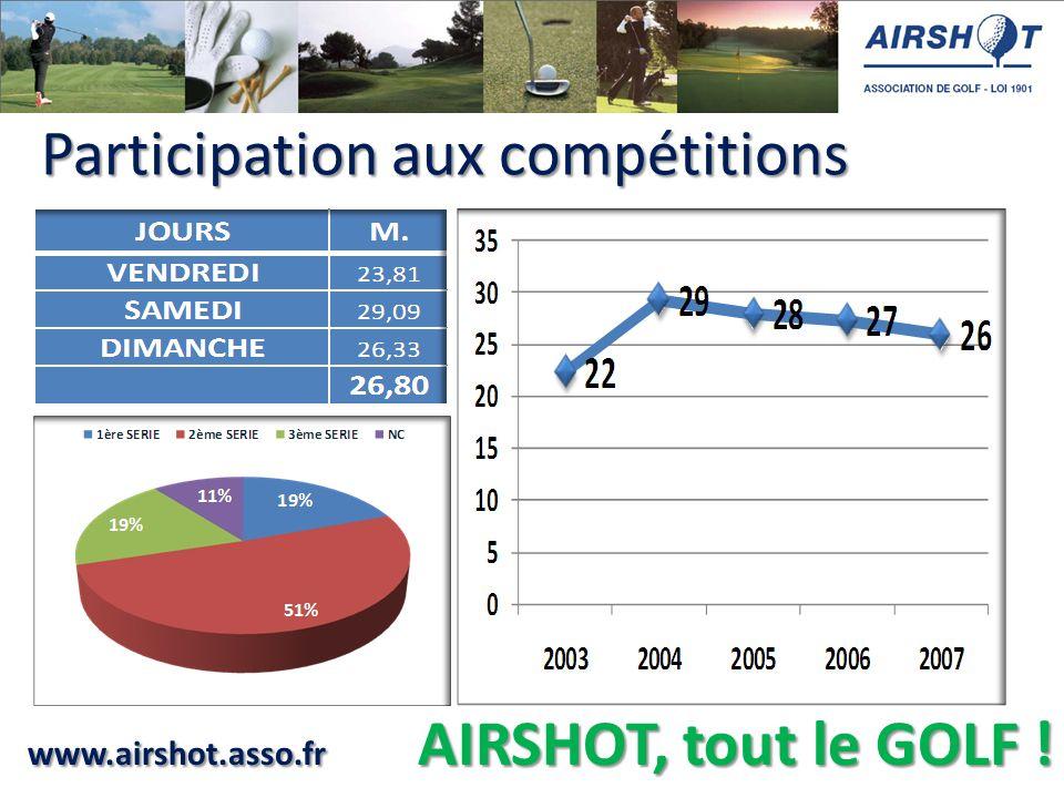 www.airshot.asso.fr AIRSHOT, tout le GOLF ! Participation aux compétitions Participation aux compétitions