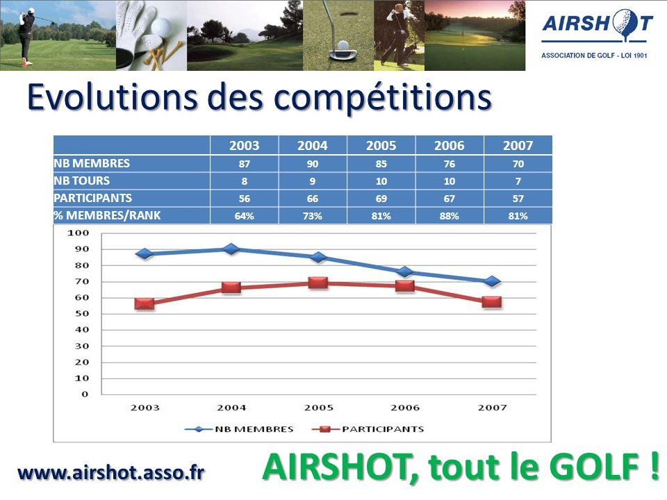 www.airshot.asso.fr AIRSHOT, tout le GOLF ! Evolutions des compétitions Evolutions des compétitions 20032004200520062007 NB MEMBRES 8790857670 NB TOUR