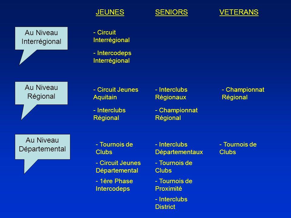 Au Niveau Interrégional - Circuit Interrégional - Intercodeps Interrégional Au Niveau Régional - Circuit Jeunes Aquitain - Interclubs Régional - Inter