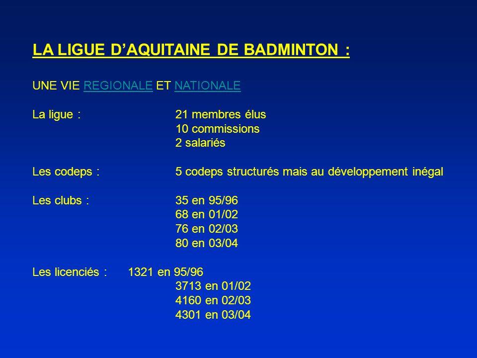 LA LIGUE DAQUITAINE DE BADMINTON : UNE VIE REGIONALE ET NATIONALE La ligue :21 membres élus 10 commissions 2 salariés Les codeps :5 codeps structurés