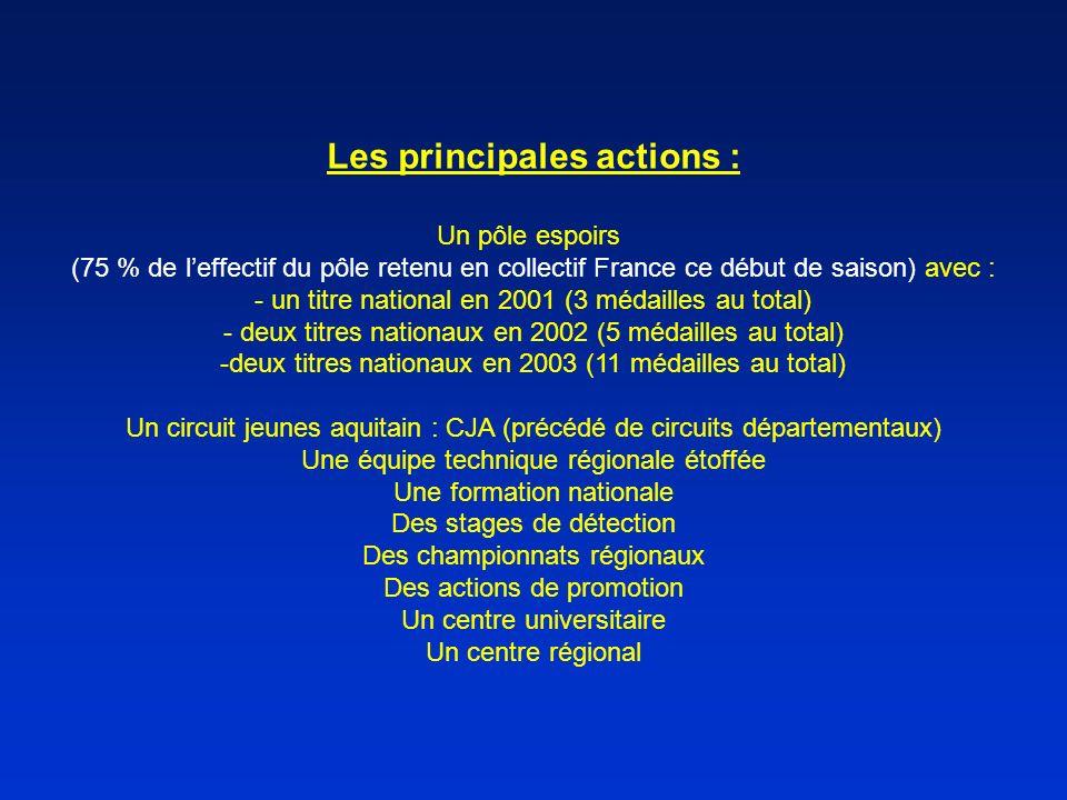 Les principales actions : Un pôle espoirs (75 % de leffectif du pôle retenu en collectif France ce début de saison) avec : - un titre national en 2001