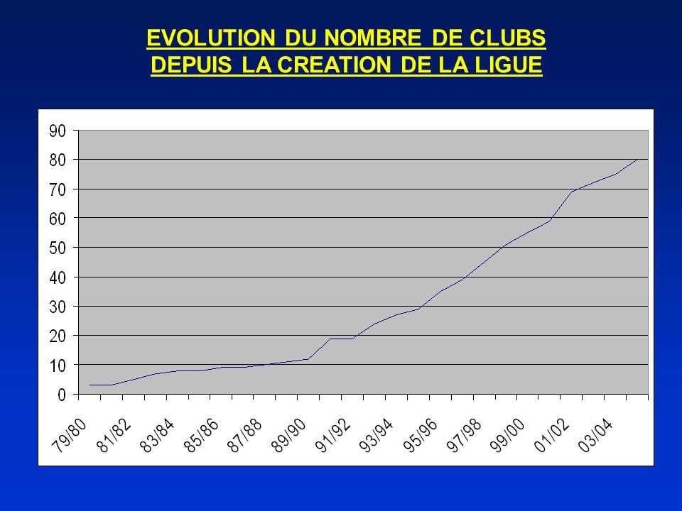 EVOLUTION DU NOMBRE DE CLUBS DEPUIS LA CREATION DE LA LIGUE