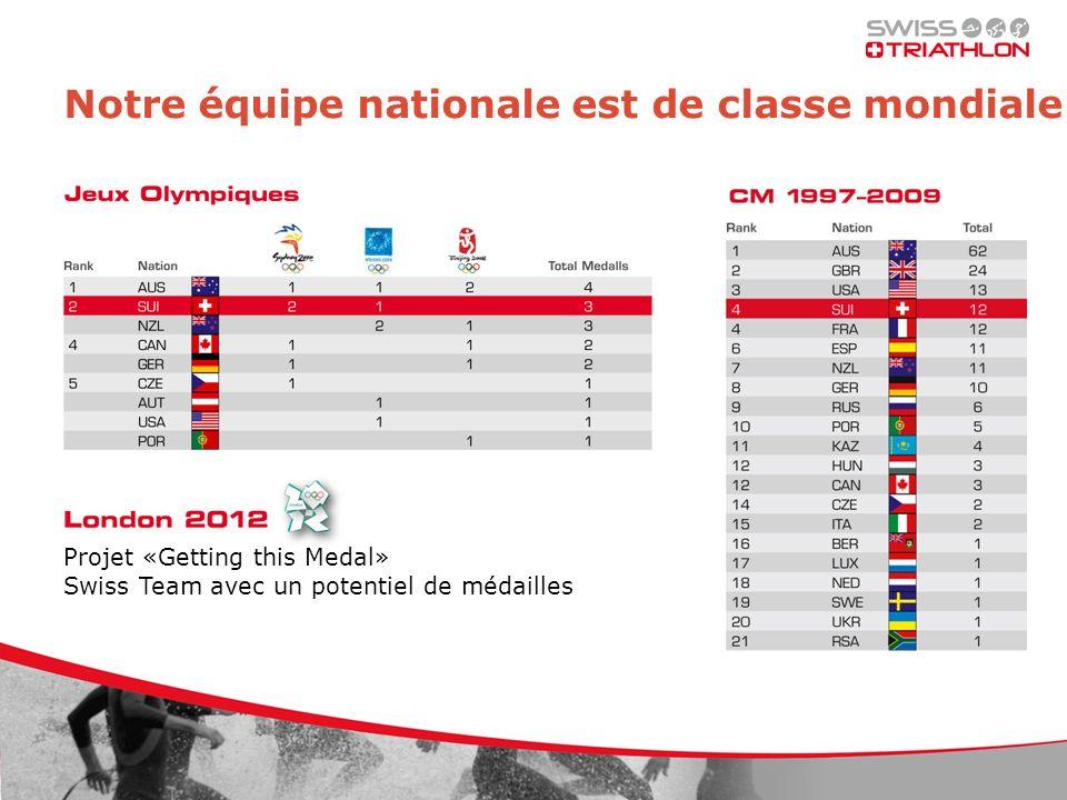 Notre équipe nationale est de classe mondiale Projet «Getting this Medal» Swiss Team avec un potentiel de médailles
