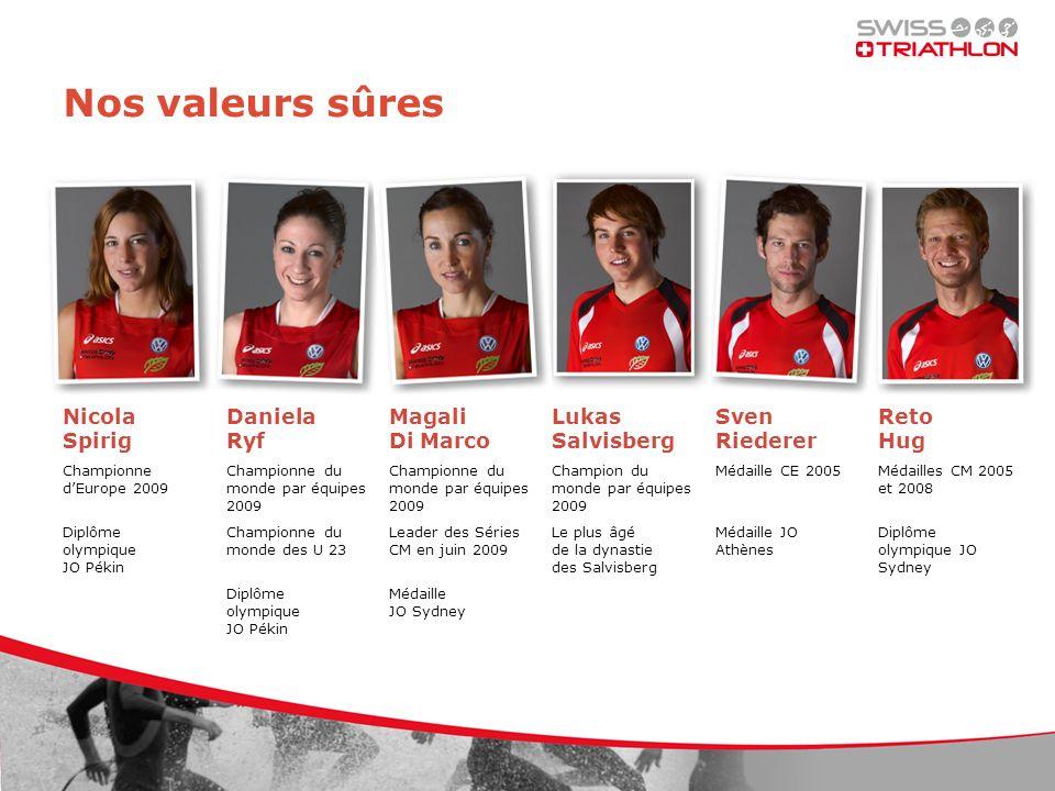 Nos valeurs sûres Nicola Spirig Championne dEurope 2009 Diplôme olympique JO Pékin Daniela Ryf Championne du monde par équipes 2009 Championne du mond