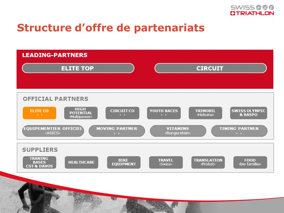 LEADING-PARTNERS ELITE TOP CIRCUIT Structure doffre de partenariats SUPPLI ER SUPPLIERS TRANING BASES CST & DAVOS HEALTHCARE BIKE EQUIPMENT TRAVEL Swiss TRANSLATION Probst FOOD bio familiia ELITE CO HIGH POTENTIAL Multipower CIRCUIT CO YOUTH RACES TRIMOBIL Helsana SWISS OLYMPIC & BASPO MOVING PARTNER EQUIPEMENTIER OFFICIEL ASICS OFFICIAL PARTNERS VITAMINS Burgerstein TIMING PARTNER