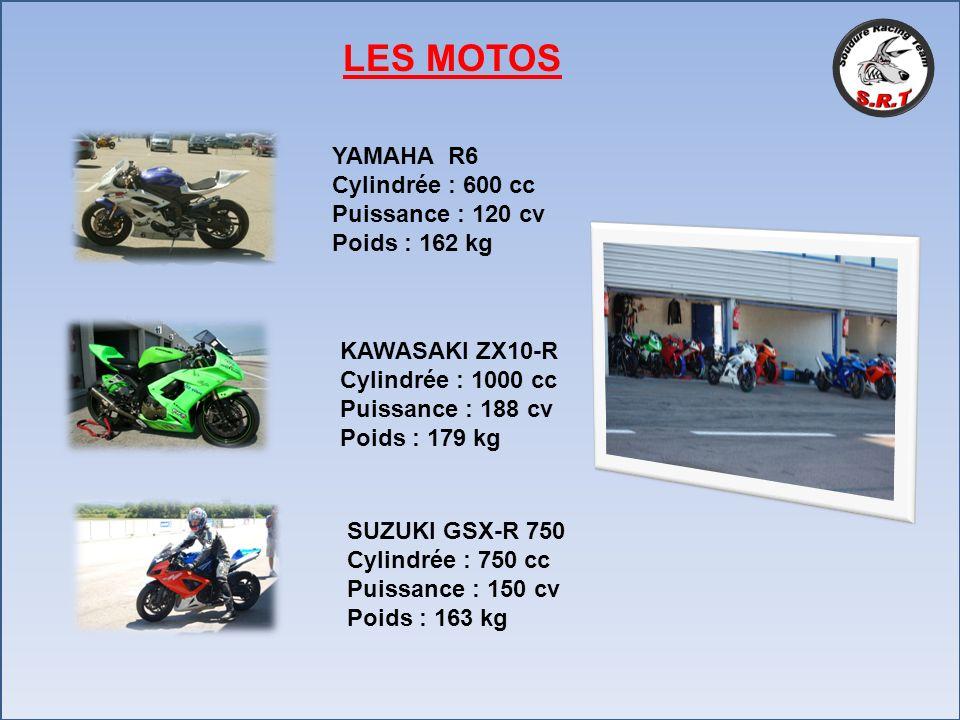 LES MOTOS YAMAHA R6 Cylindrée : 600 cc Puissance : 120 cv Poids : 162 kg KAWASAKI ZX10-R Cylindrée : 1000 cc Puissance : 188 cv Poids : 179 kg SUZUKI