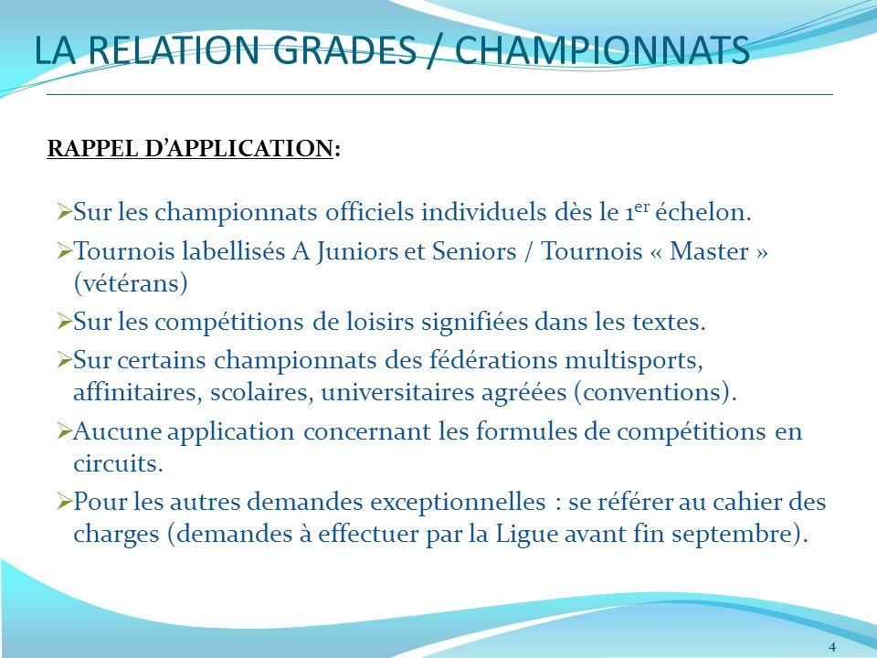 LA RELATION GRADES / CHAMPIONNATS RAPPEL DAPPLICATION: Sur les championnats officiels individuels dès le 1 er échelon. Tournois labellisés A Juniors e