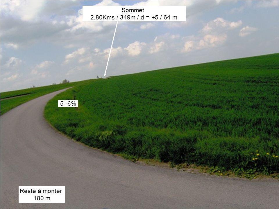 Reste à monter 180 m Sommet 2,80Kms / 349m / d = +5 / 64 m 5 -6%