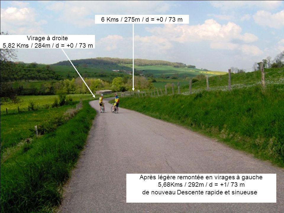 Après légère remontée en virages à gauche 5,68Kms / 292m / d = +1/ 73 m de nouveau Descente rapide et sinueuse Virage à droite 5,82 Kms / 284m / d = +0 / 73 m 6 Kms / 275m / d = +0 / 73 m
