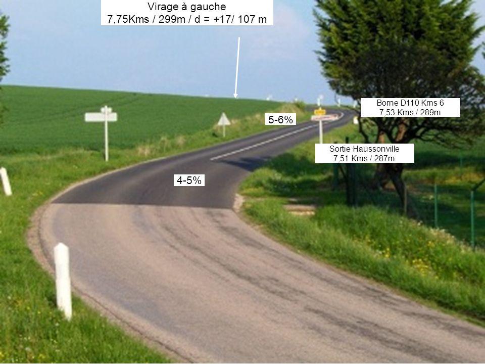 4-5% Sortie Haussonville 7,51 Kms / 287m Virage à gauche 7,75Kms / 299m / d = +17/ 107 m Borne D110 Kms 6 7,53 Kms / 289m 5-6%