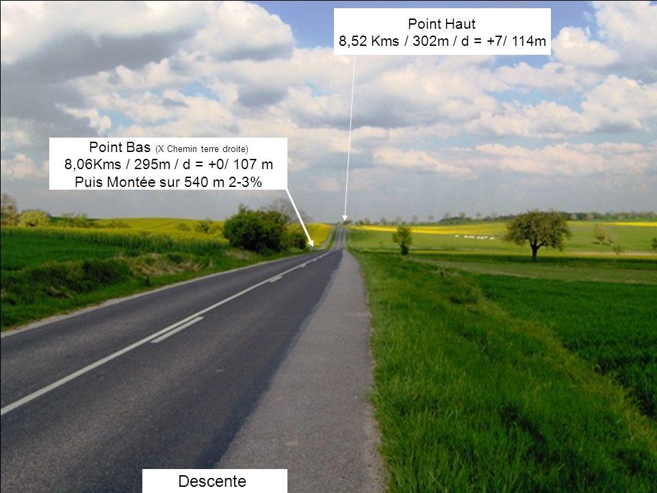 Descente Point Bas (X Chemin terre droite) 8,06Kms / 295m / d = +0/ 107 m Puis Montée sur 540 m 2-3% Point Haut 8,52 Kms / 302m / d = +7/ 114m