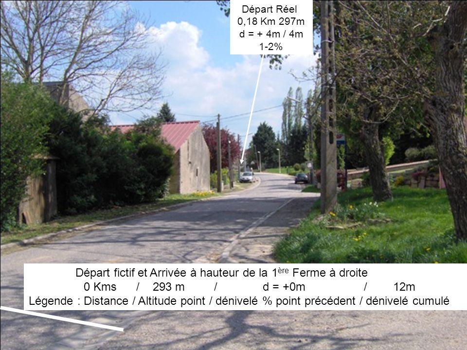 Départ fictif et Arrivée à hauteur de la 1 ère Ferme à droite 0 Kms / 293 m / d = +0m / 12m Légende : Distance / Altitude point / dénivelé % point précédent / dénivelé cumulé Départ Réel 0,18 Km 297m d = + 4m / 4m 1-2%