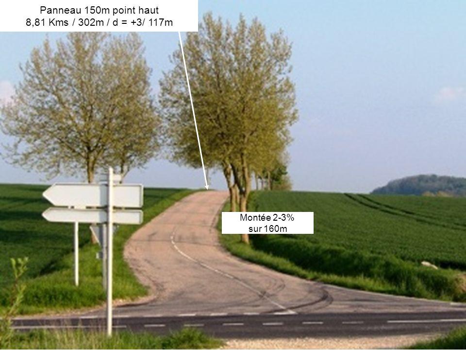 Montée 2-3% sur 160m Panneau 150m point haut 8,81 Kms / 302m / d = +3/ 117m