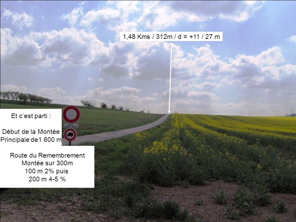 Route du Remembrement Montée sur 300m 100 m 2% puis 200 m 4-5 % 1,48 Kms / 312m / d = +11 / 27 m Et cest parti : Début de la Montée Principale de1 600 m