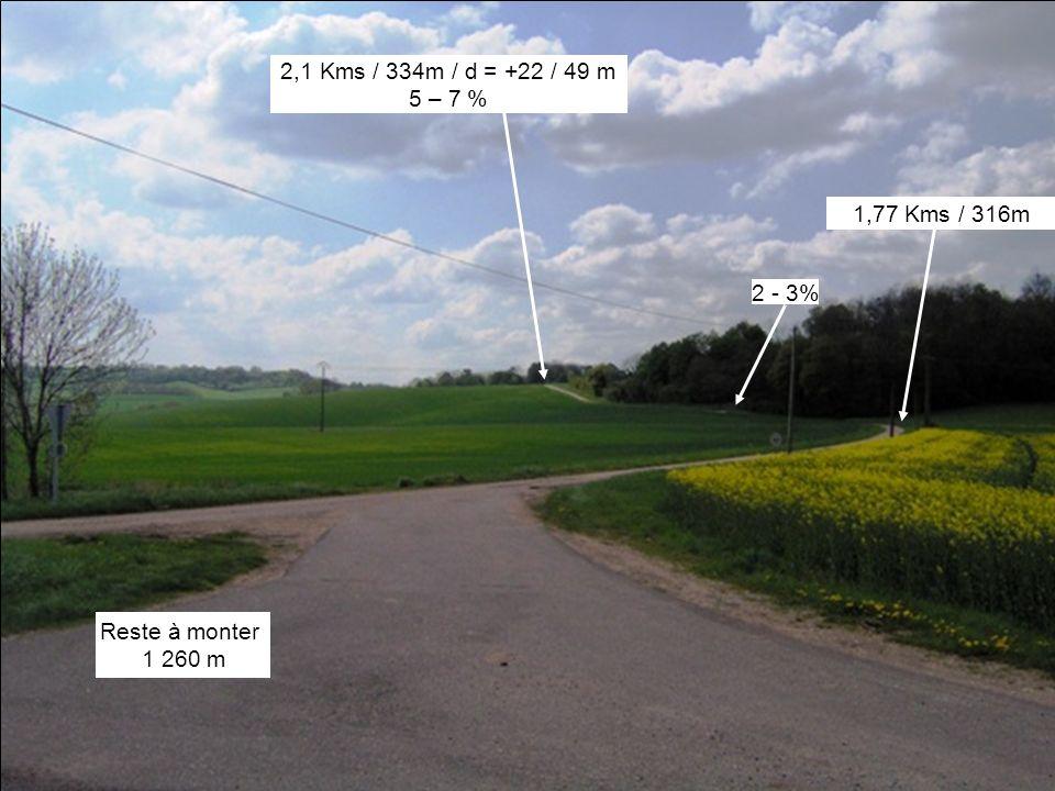 Montée 4-5% sur 110m Borne D110 Kms7 6,53 Kms / 273m / d = +3 / 76 m Entrée Haussonville 6,64 Kms / 277m / d = +4 / 80m