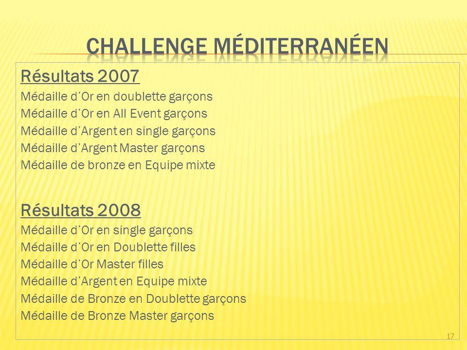 Résultats 2007 Médaille dOr en doublette garçons Médaille dOr en All Event garçons Médaille dArgent en single garçons Médaille dArgent Master garçons