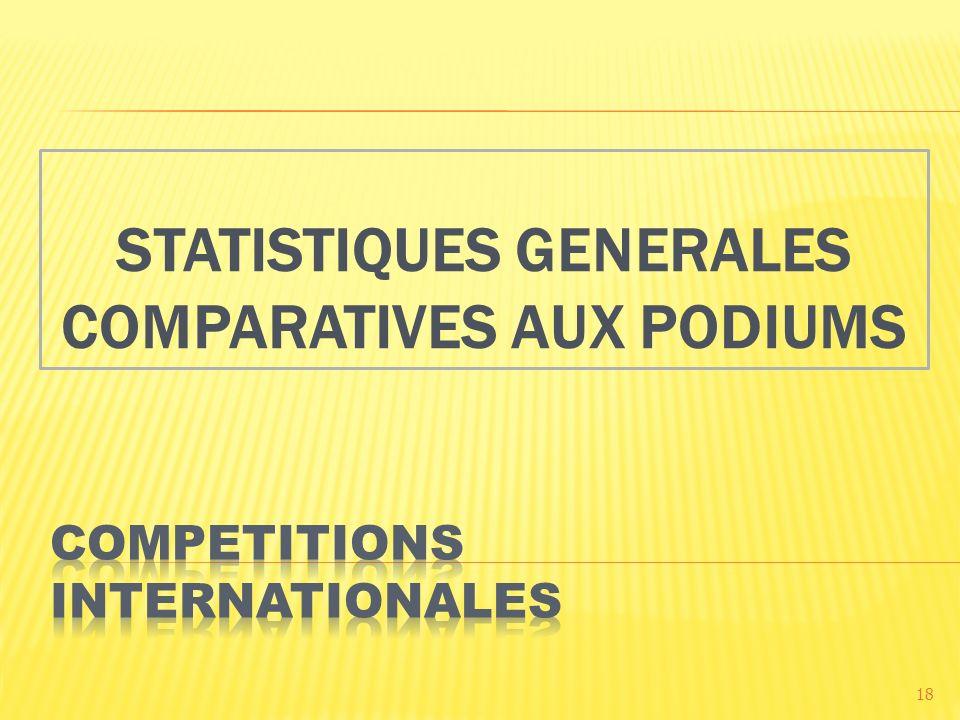 STATISTIQUES GENERALES COMPARATIVES AUX PODIUMS 18