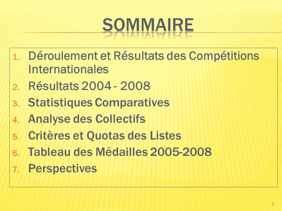 1. Déroulement et Résultats des Compétitions Internationales 2. Résultats 2004 - 2008 3. Statistiques Comparatives 4. Analyse des Collectifs 5. Critèr
