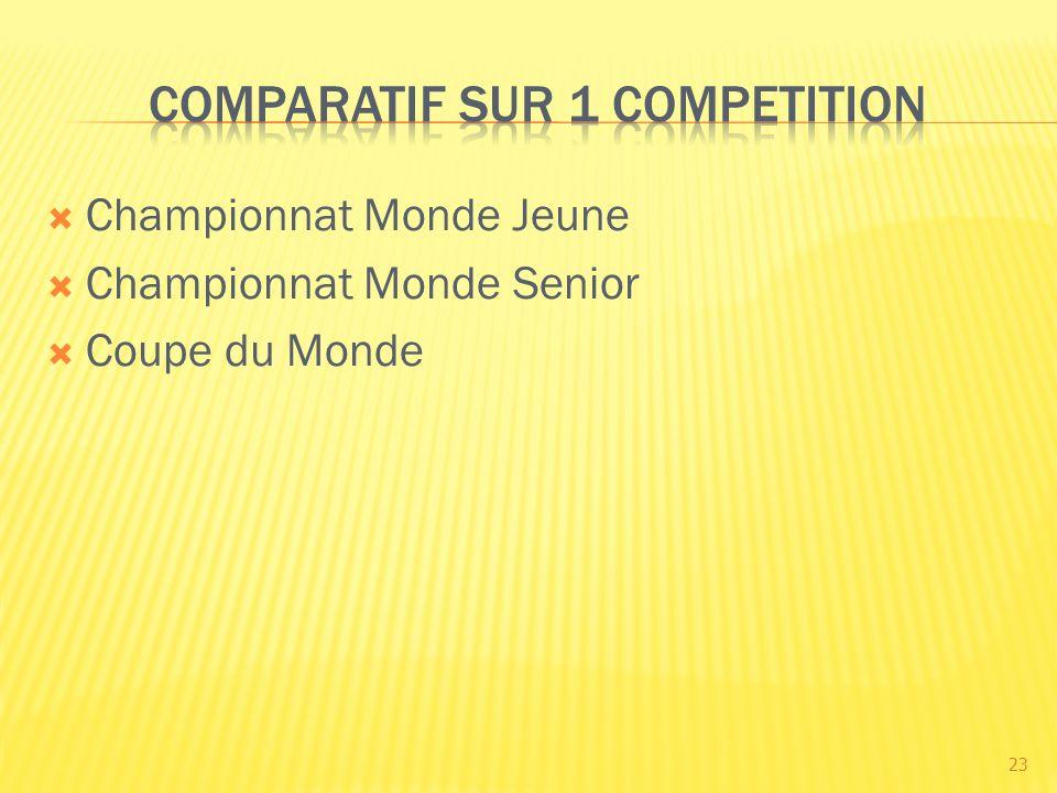 Championnat Monde Jeune Championnat Monde Senior Coupe du Monde 23